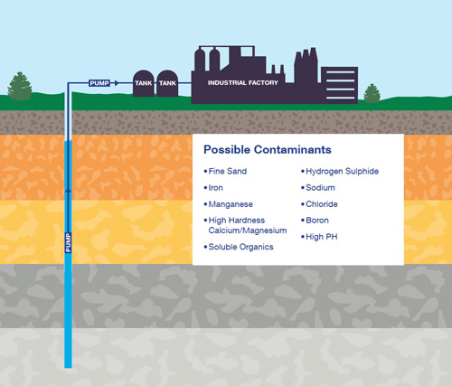 Treatable water from a deep bore