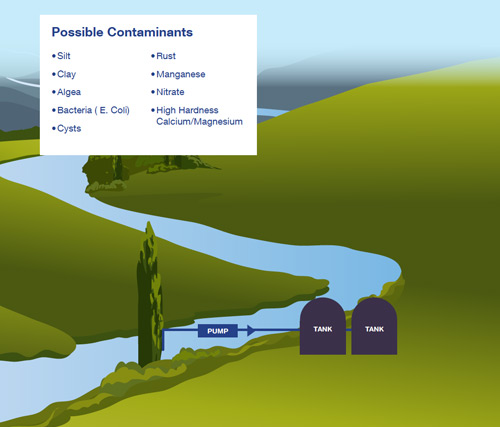 Treatable water from a River or Stream